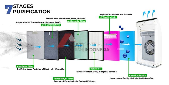 Air Purifier Dengan 7 Filter dan 7 Kali Proses Pemurnian Udara